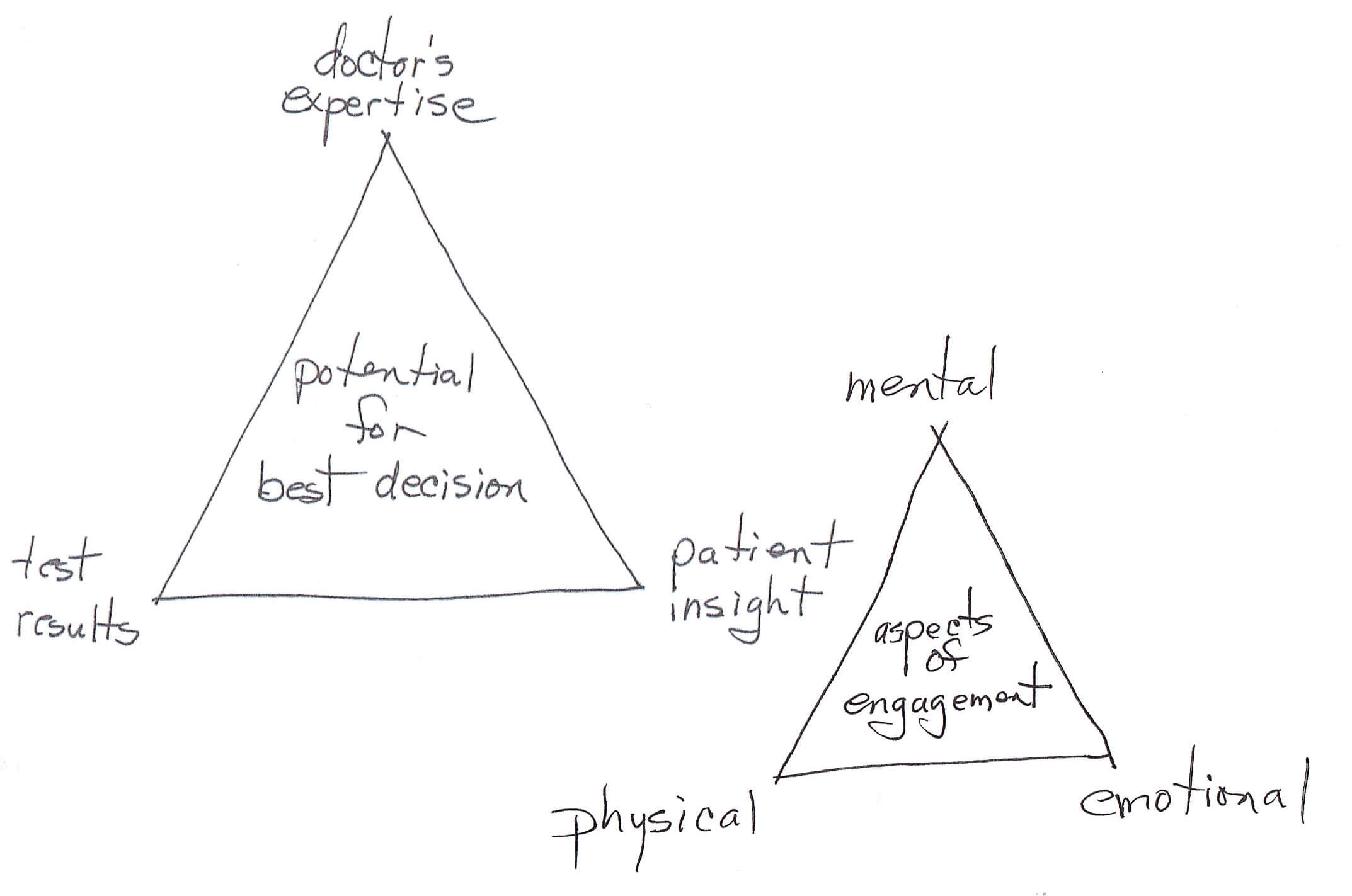 triangle of patient engagement